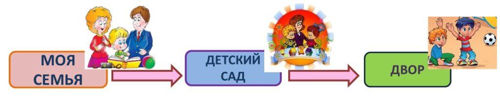 Схема_этапы патриотического воспитания